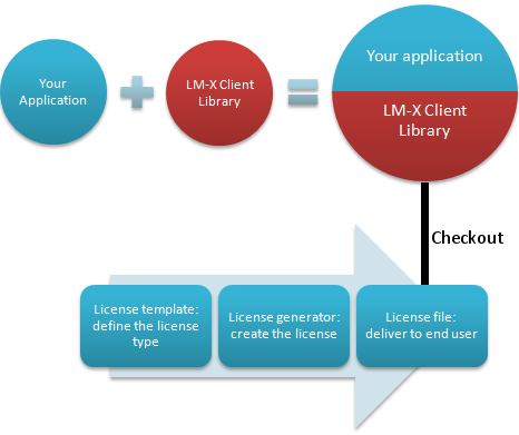 How LM-X works - LM-X License Manager - X-Formation
